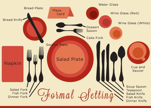 Formal Setting Chart  sc 1 st  Better Party Rentals & Setting a Proper Table - Your choice for table and chair rentals ...